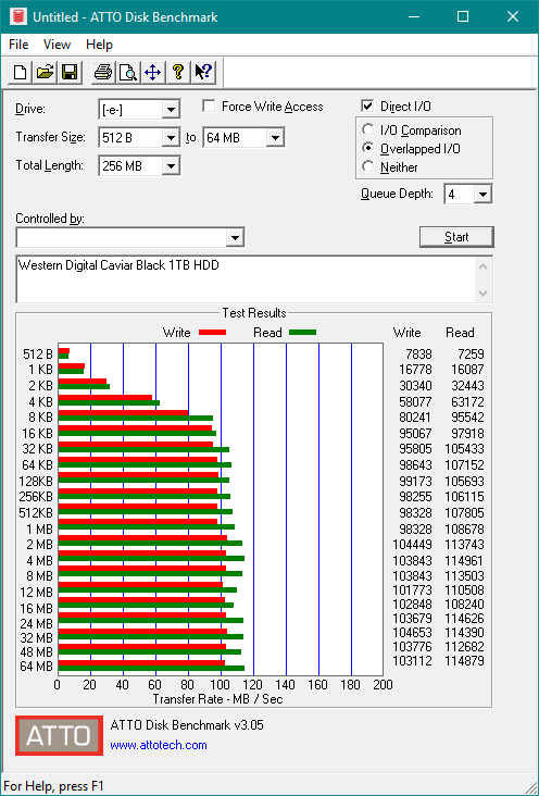 ATTO Disk Benchmark for Western Digital Caviar Black 1 Terabyte with write caching
