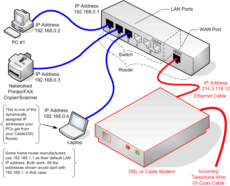smart tv hook up diagram cable modem hook up diagram