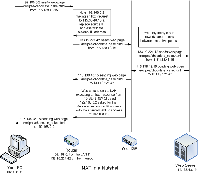 Diagram of how NAT works